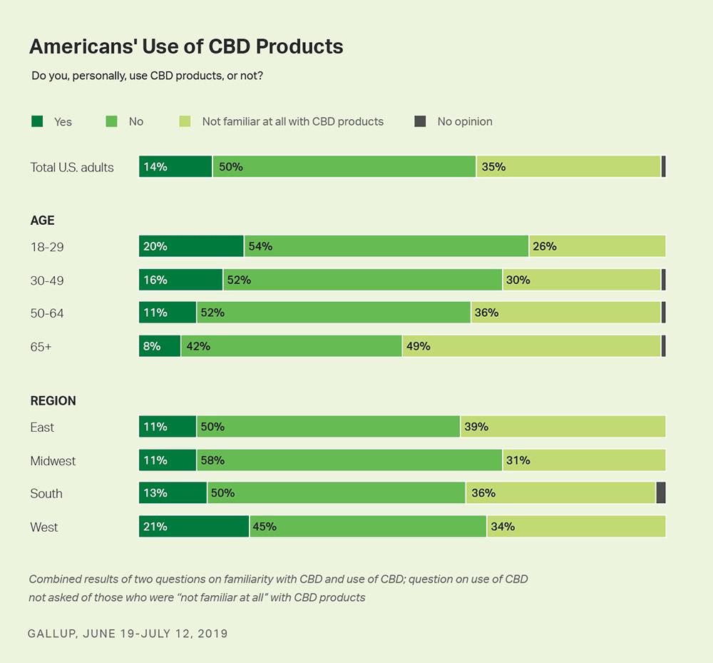 14 Percent of Americans use CBD